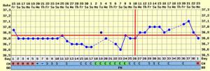 График базальной температуры при поздней овуляции