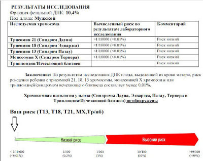 Результат и расшифровка НИПТ теста - фото